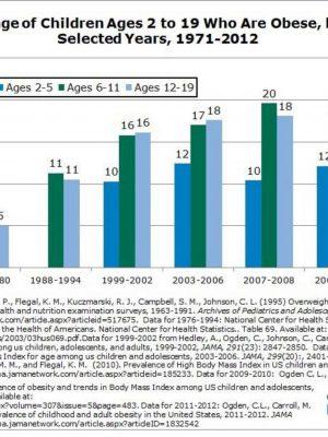 Obesety chart